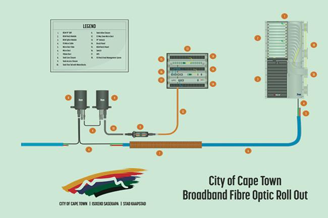 CAPE TOWN'S FIBRE-OPTIC BROADBAND FUTURE