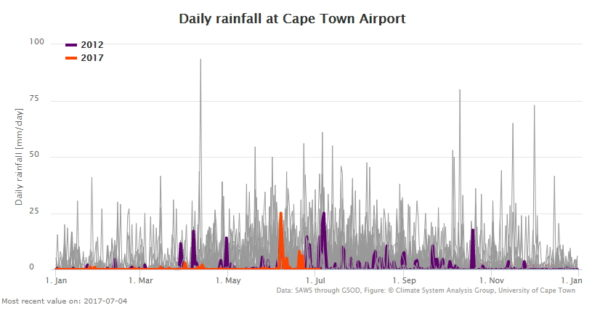 Cape Town rainfall 2