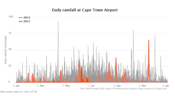 Cape Town rainfall