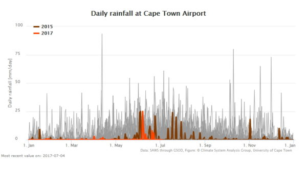 Cape Town rainfall 3