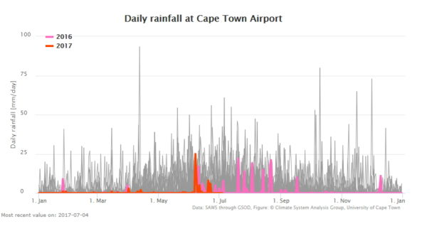 Cape Town rainfall 4