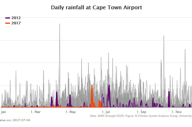 Shocking Cape Town rainfall stats since 2012