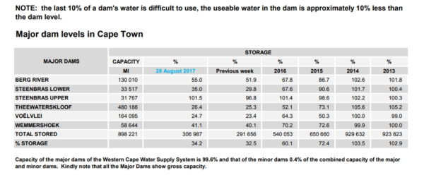 Dam levels Cape Town August 28th, 2017