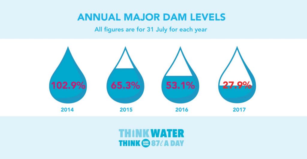 Cape Town drought crisis