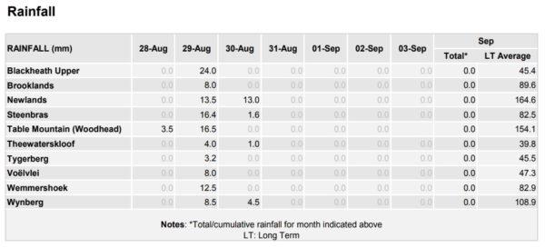 Cape Town dam levels rainfall August 2017