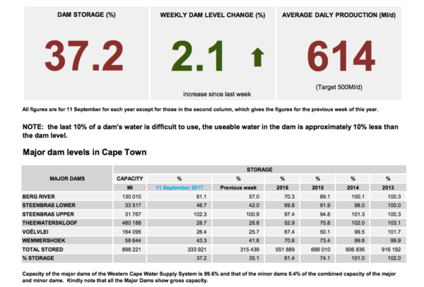Cape Town dam levels September
