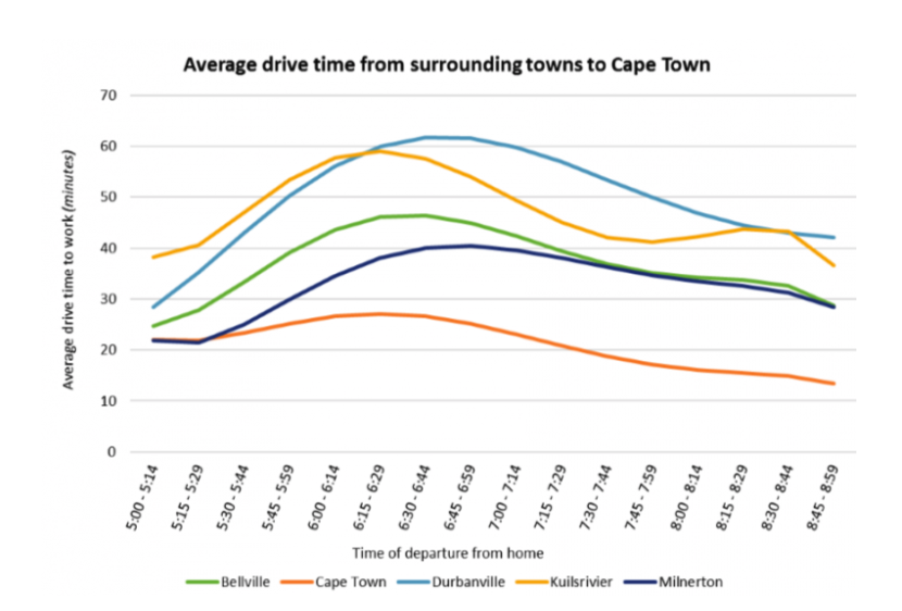 Cape Town traffic times