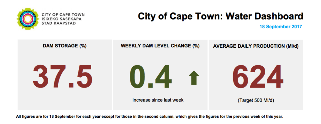 Cape Town dam levels September 18