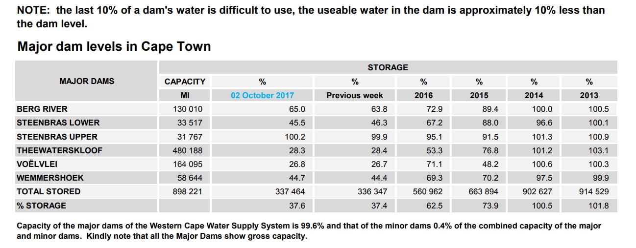 Cape Town dam levels