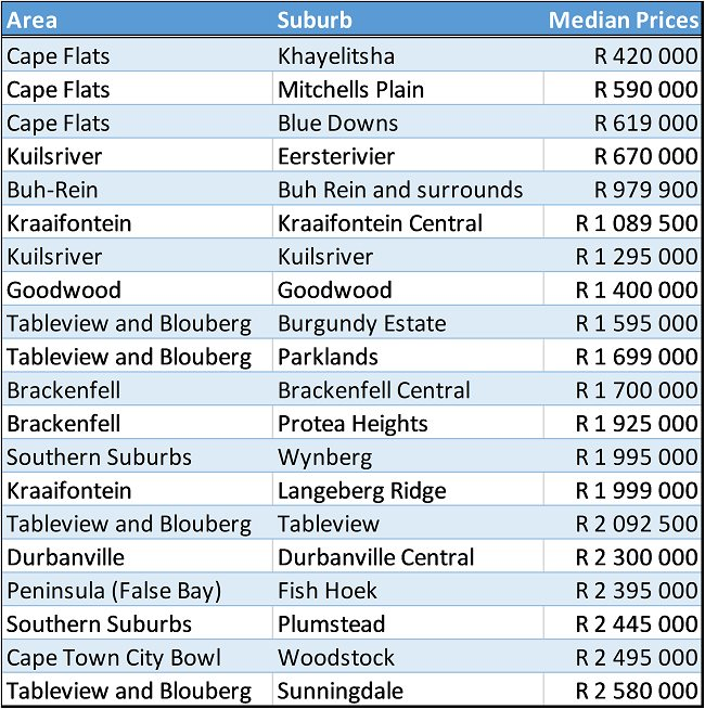 Cape Town affordable property suburbs