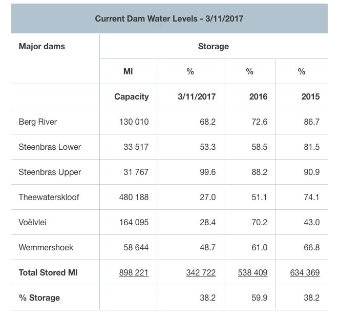 Cape Town dam levels 6 November
