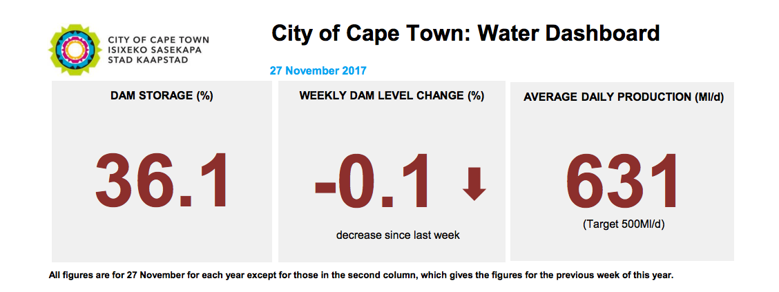 Cape Town dam level water