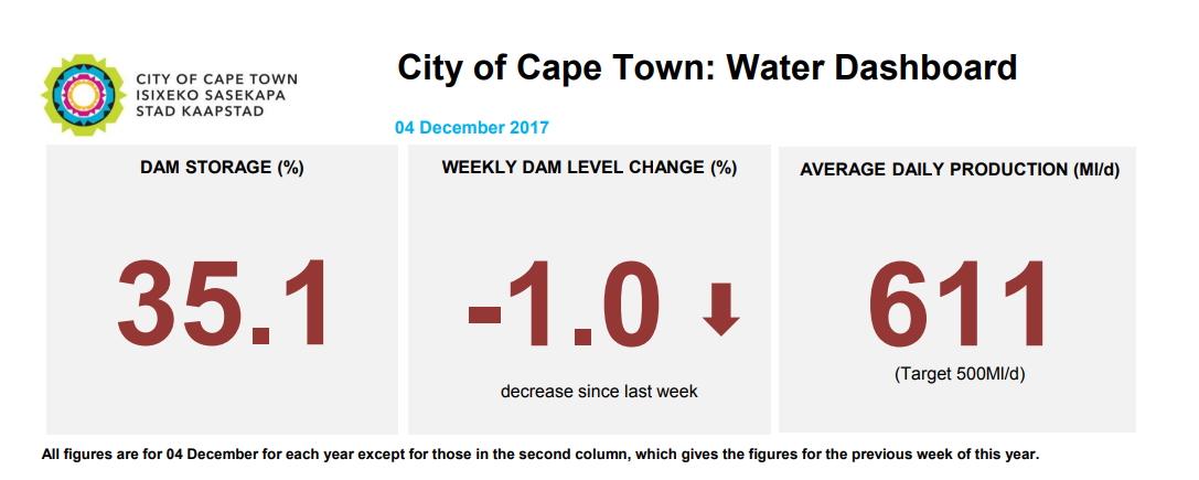 Cape Town dam levels December 2017